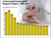 A házasságkötések száma Magyarországon (1960-2012)