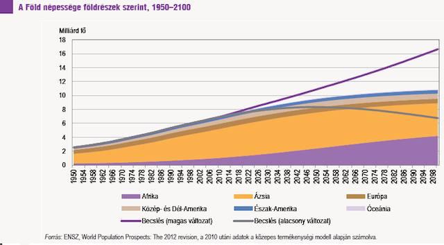 a föld népessége