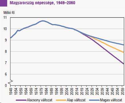 Magyarország népessége