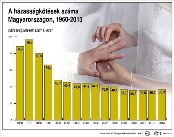 A házasságkötések száma Magyarországon 1960-2013